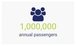 1,000,000 Annual Passengers