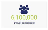 6,100,000 Annual Passengers