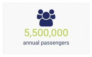 5,500,000 Annual Passengers