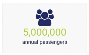 5,000,000 Annual Passengers