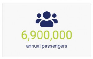 6point9million annual wedriveu passengers