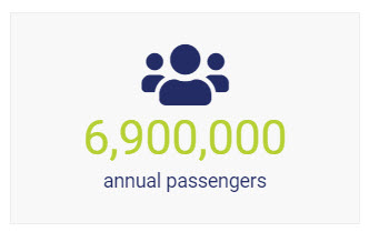 6point9million annual wedriveu passengers
