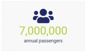 7,000,000 Annual Passengers