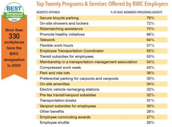 Best Workplaces for Commuters 2020 Commuter Programs